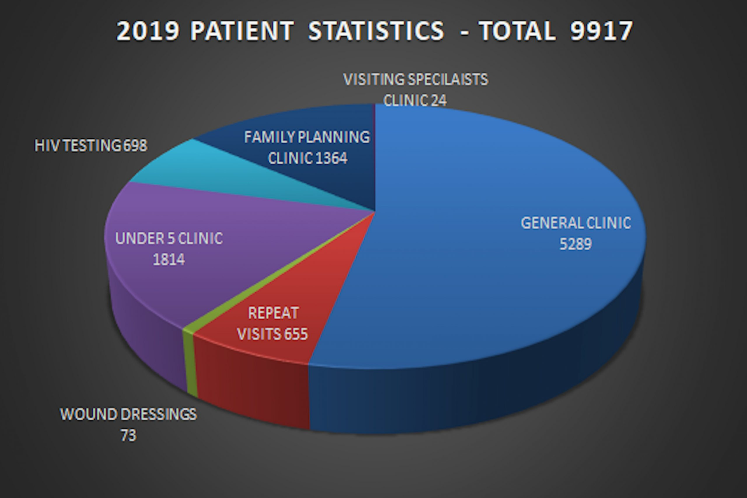 Patient visits in 2019